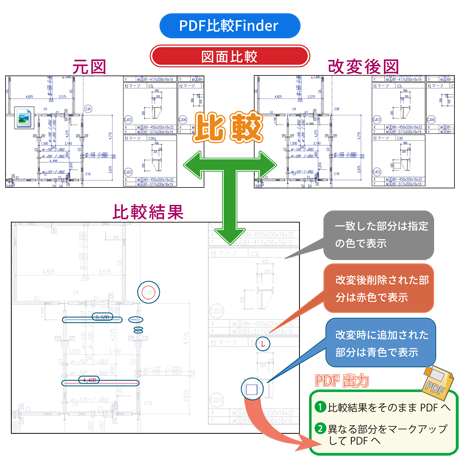 PDF比較Finder