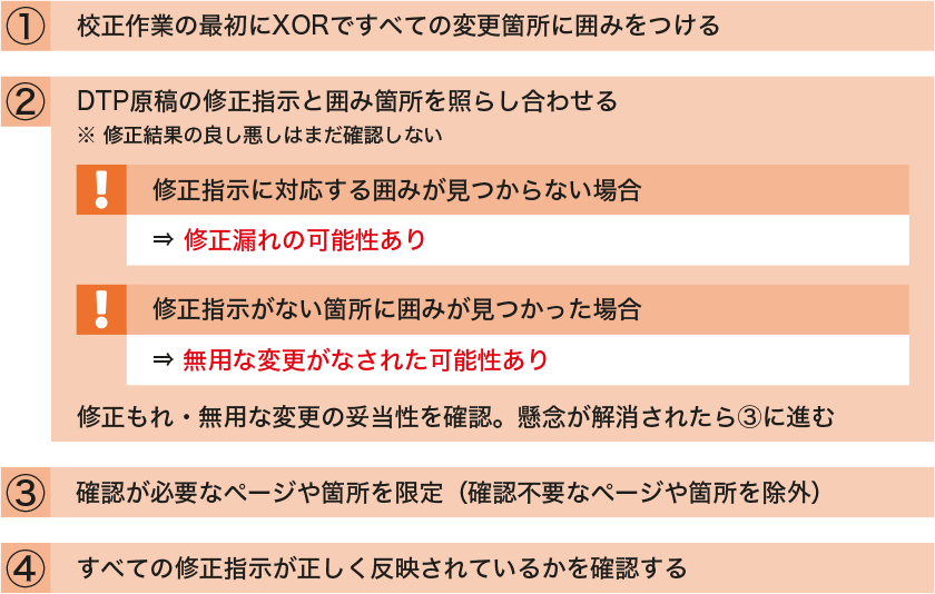 コストカットのためのXORの利用手順