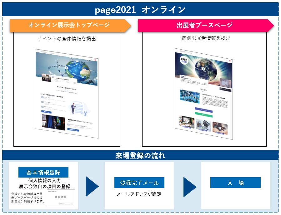 page2021オンラインのバナー