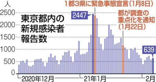 東京都の新型コロナウイルス新規感染者数